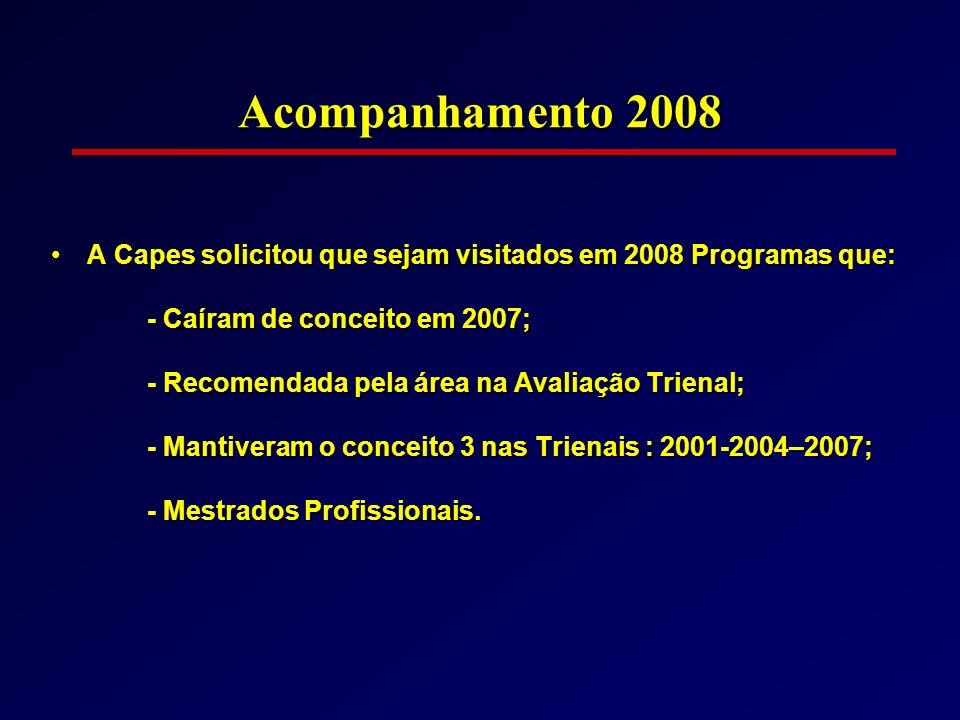 Acompanhamento 2008 A Capes solicitou que sejam visitados em 2008 Programas que: - Caíram de conceito em 2007;
