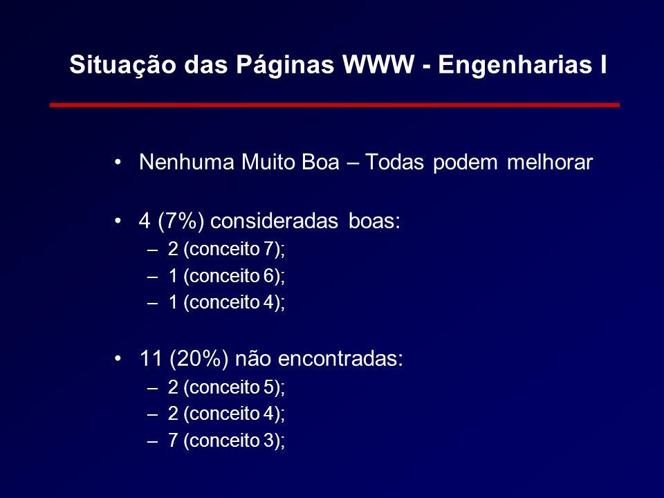 Situação das Páginas WWW - Engenharias I