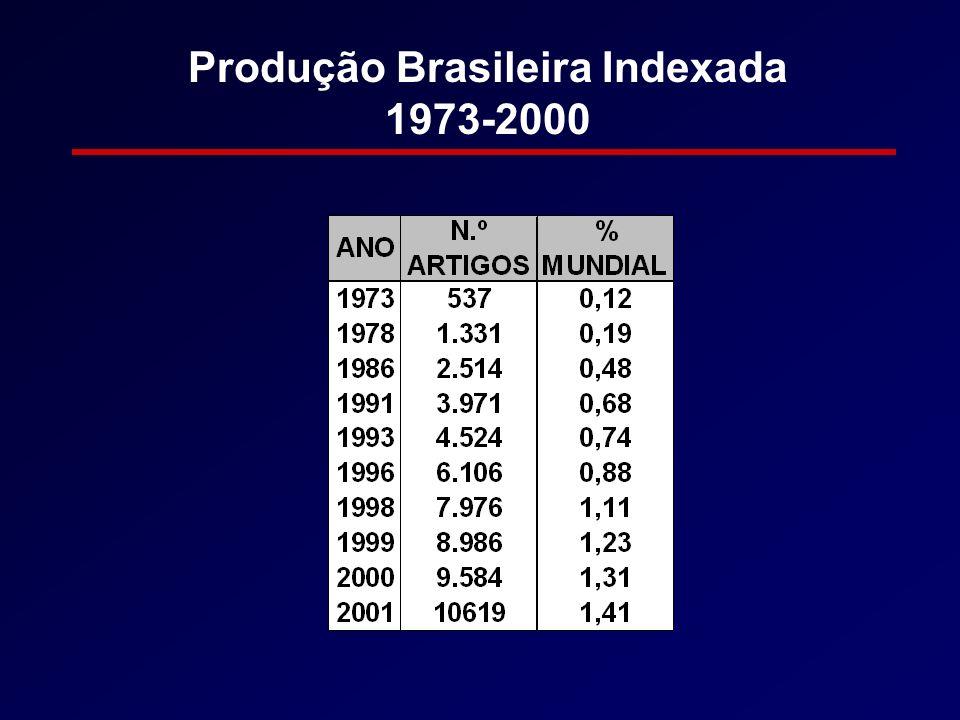 Produção Brasileira Indexada