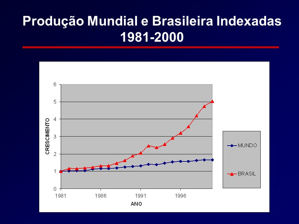 Produção Mundial e Brasileira Indexadas