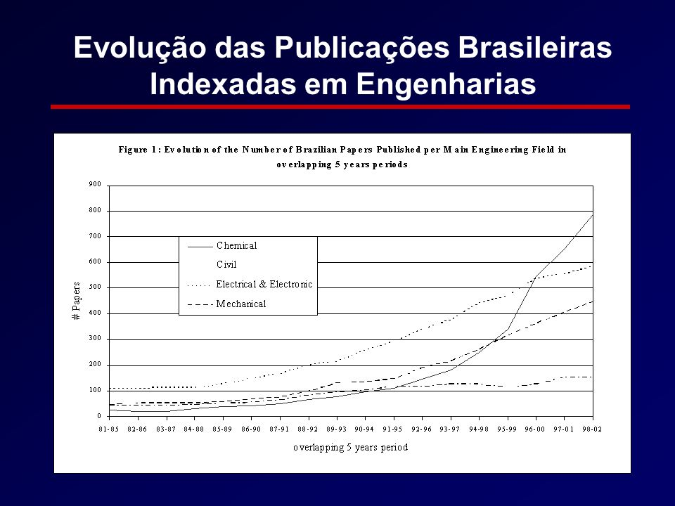 Evolução das Publicações Brasileiras Indexadas em Engenharias