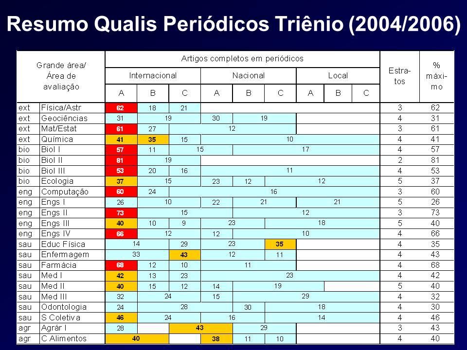 Resumo Qualis Periódicos Triênio (2004/2006)