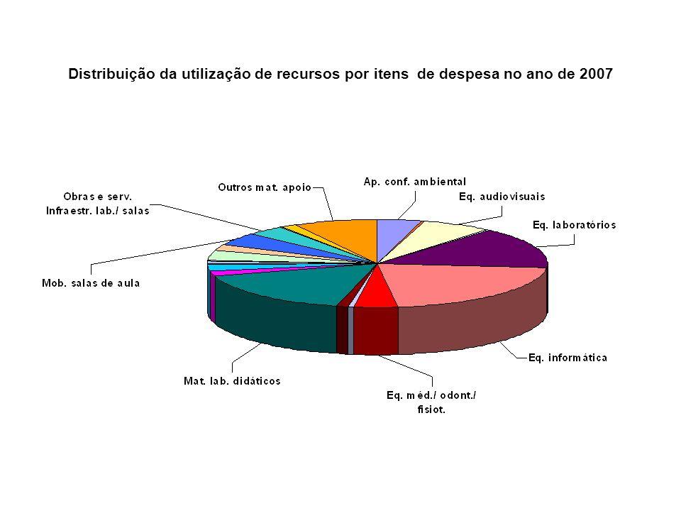 Distribuição da utilização de recursos por itens de despesa no ano de 2007
