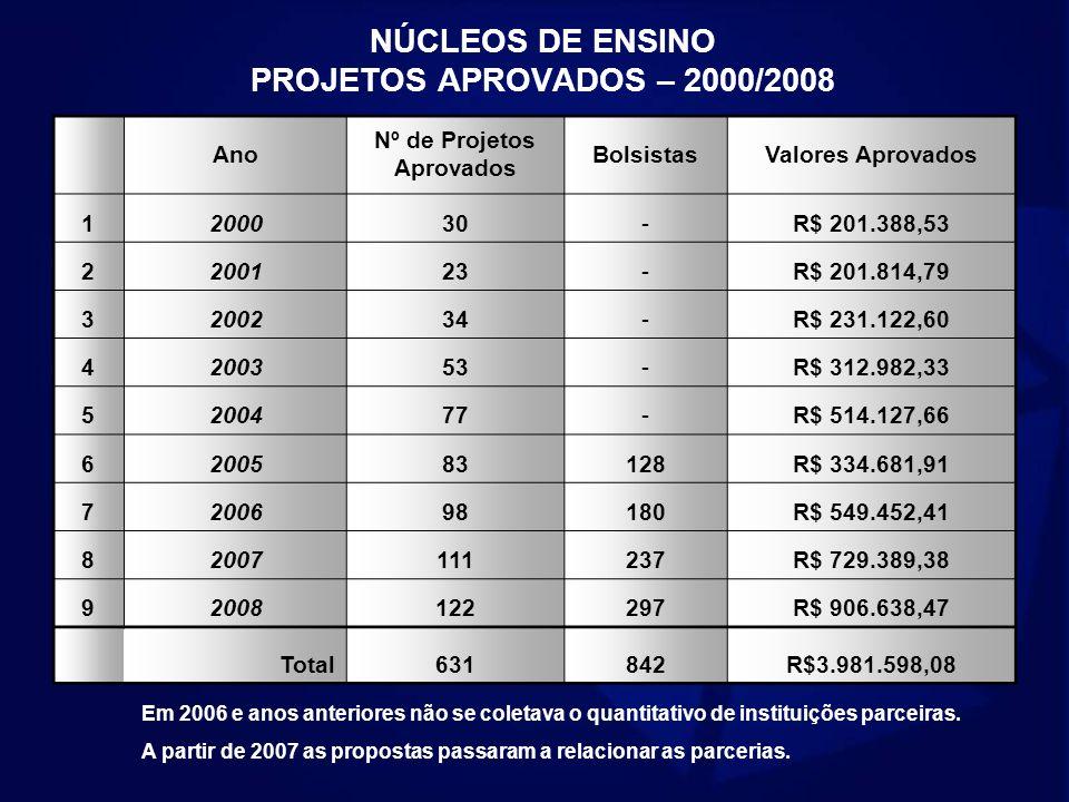 NÚCLEOS DE ENSINO PROJETOS APROVADOS – 2000/2008