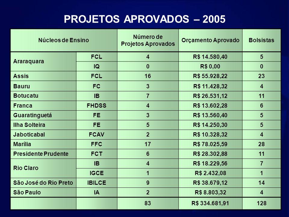 PROJETOS APROVADOS – 2005 Núcleos de Ensino Número de
