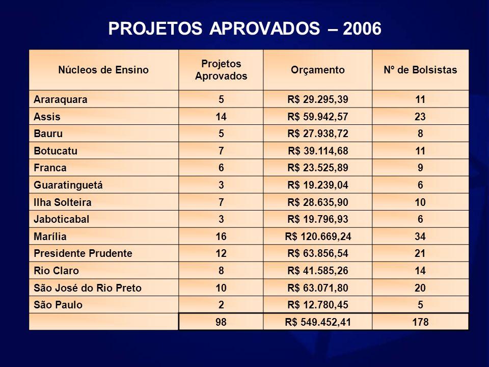 PROJETOS APROVADOS – 2006 Núcleos de Ensino Projetos Aprovados