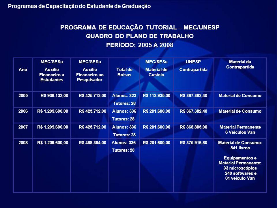 PROGRAMA DE EDUCAÇÃO TUTORIAL – MEC/UNESP QUADRO DO PLANO DE TRABALHO