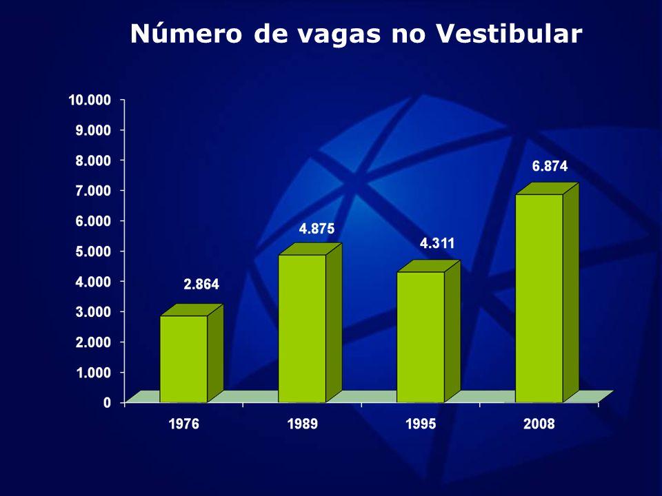 Número de vagas no Vestibular