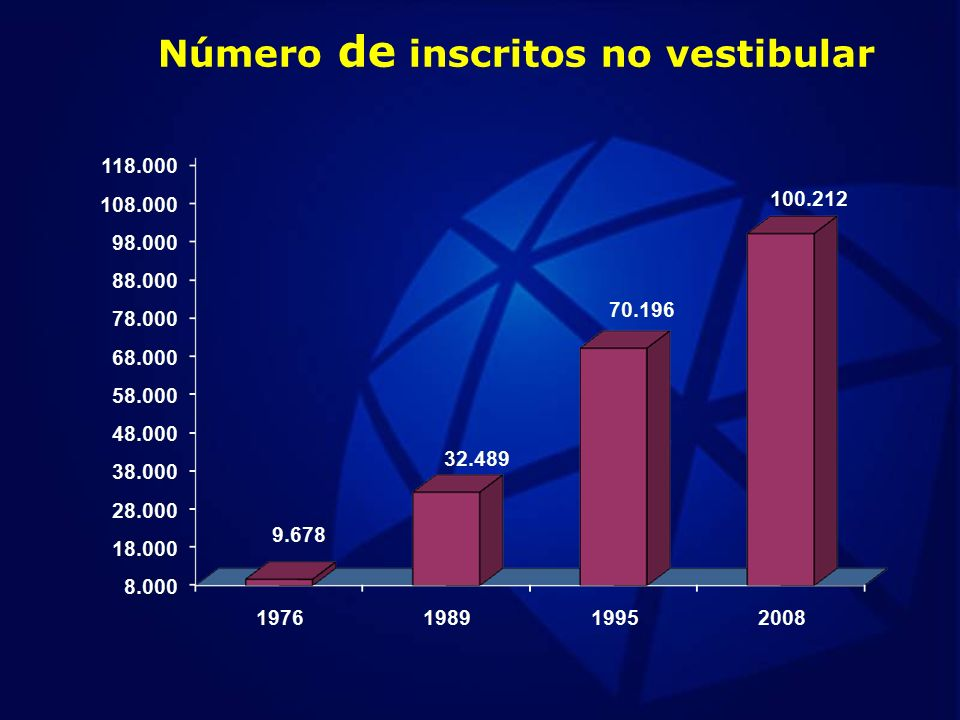 Número de inscritos no vestibular