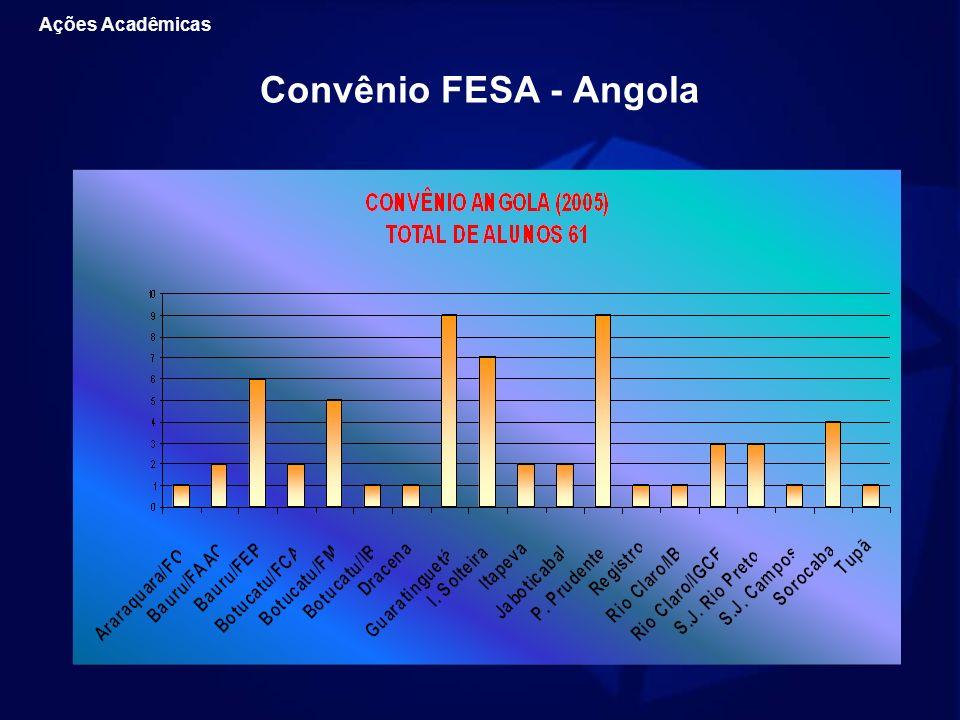 Ações Acadêmicas Convênio FESA - Angola