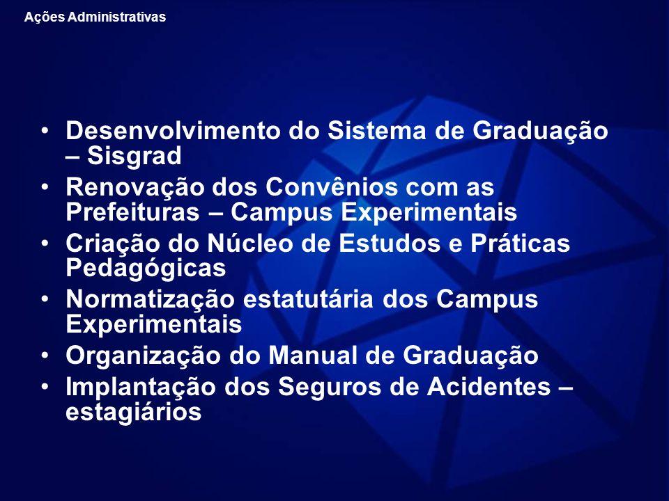 Desenvolvimento do Sistema de Graduação – Sisgrad