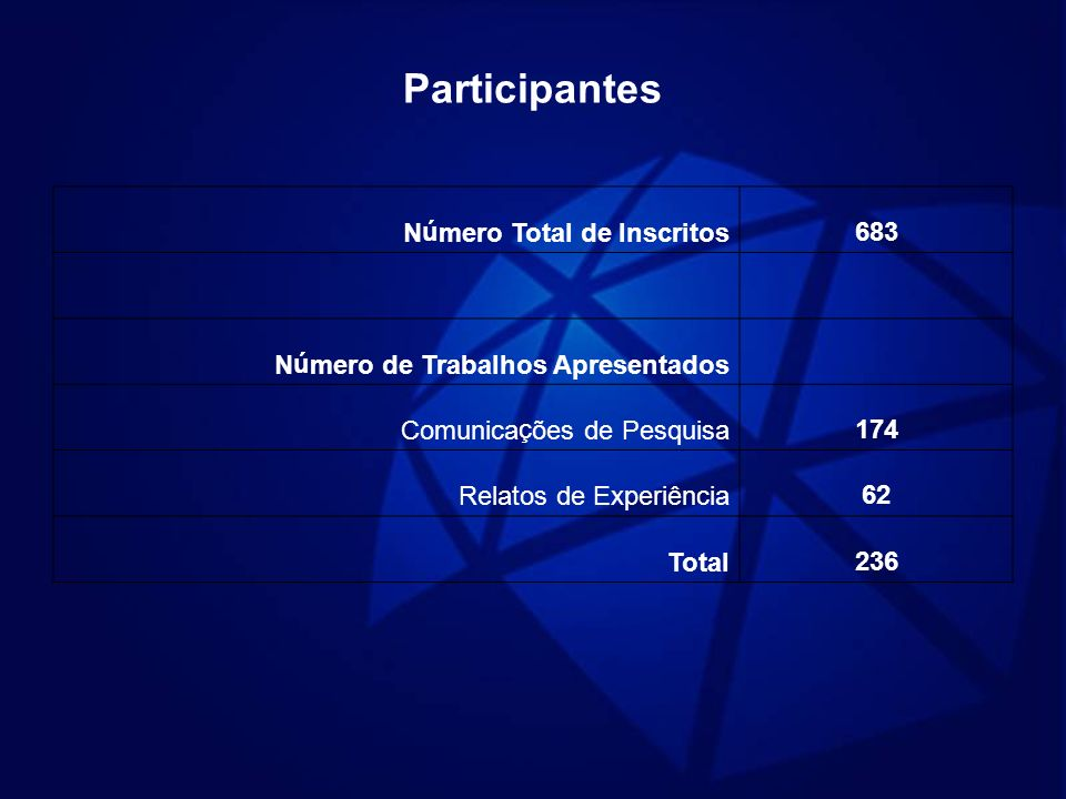 Participantes Número Total de Inscritos 683
