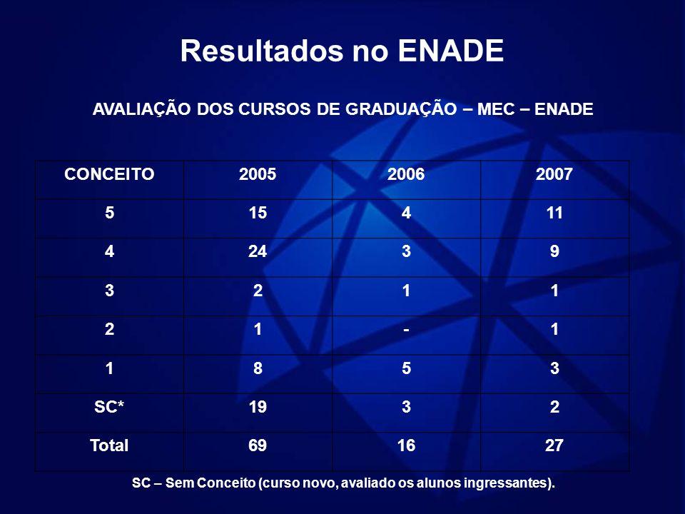 Resultados no ENADE AVALIAÇÃO DOS CURSOS DE GRADUAÇÃO – MEC – ENADE