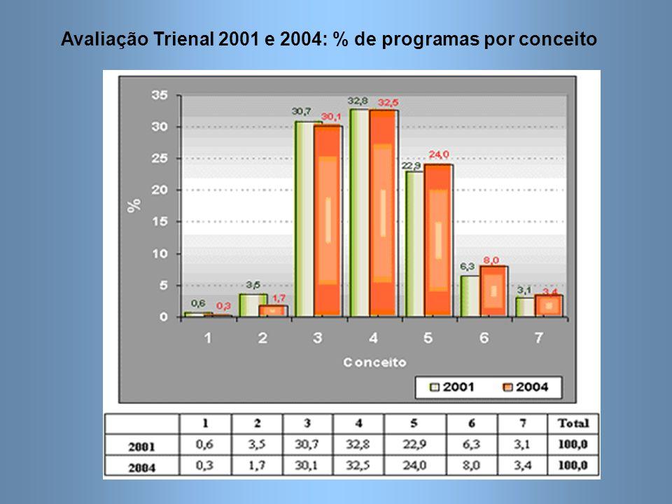 Avaliação Trienal 2001 e 2004: % de programas por conceito
