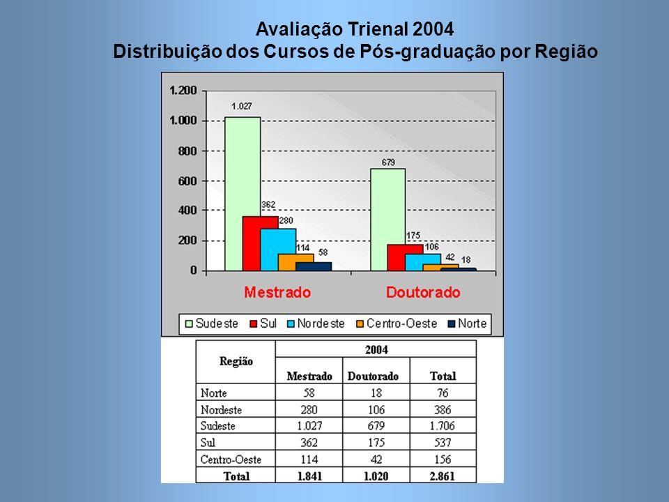 Avaliação Trienal 2004 Distribuição dos Cursos de Pós-graduação por Região