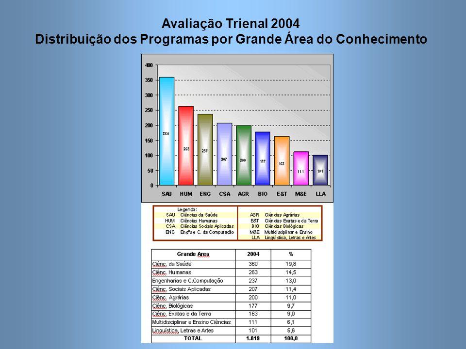Avaliação Trienal 2004 Distribuição dos Programas por Grande Área do Conhecimento