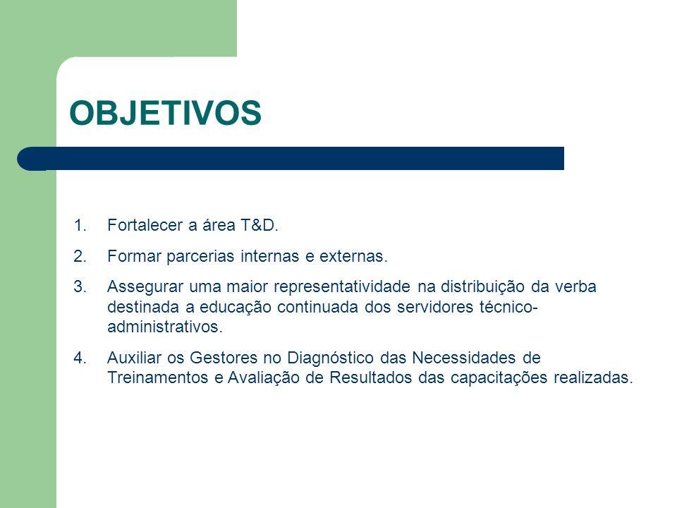 OBJETIVOS Fortalecer a área T&D. Formar parcerias internas e externas.