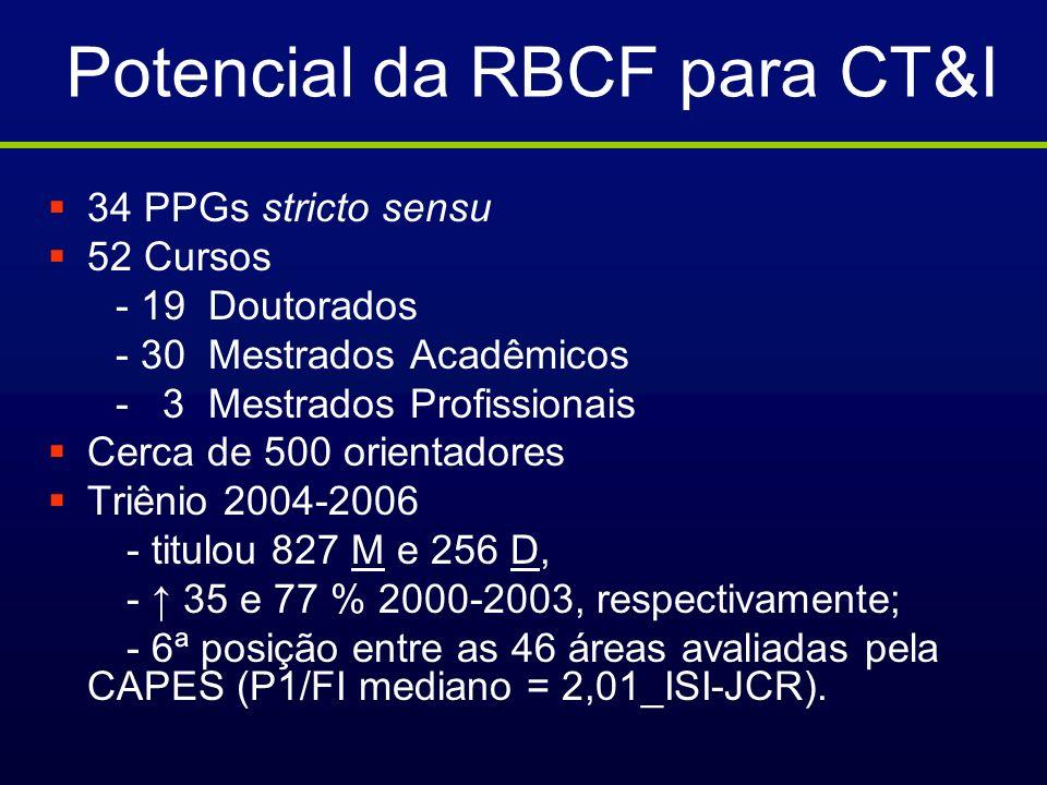 Potencial da RBCF para CT&I