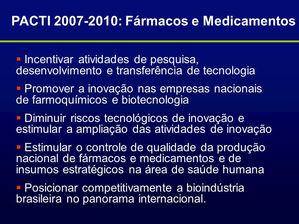 PACTI 2007-2010: Fármacos e Medicamentos