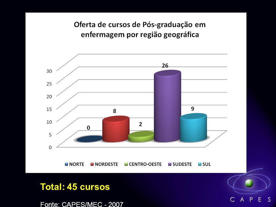 Total: 45 cursos Fonte: CAPES/MEC - 2007