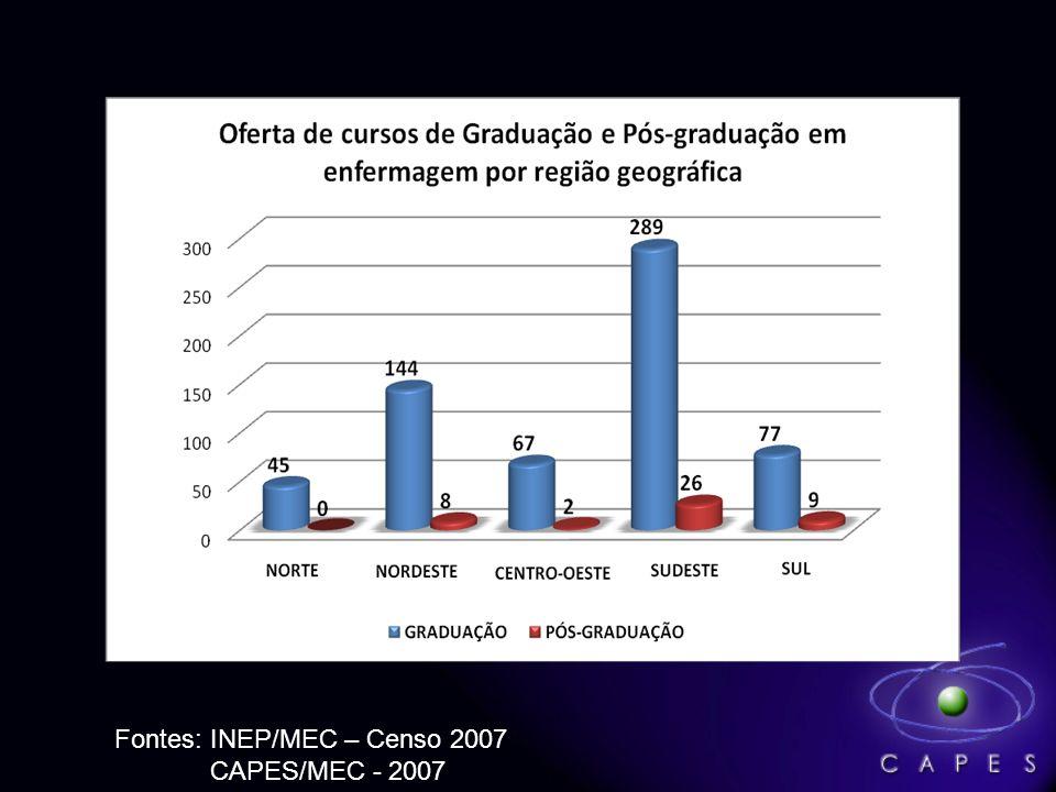 Fontes: INEP/MEC – Censo 2007