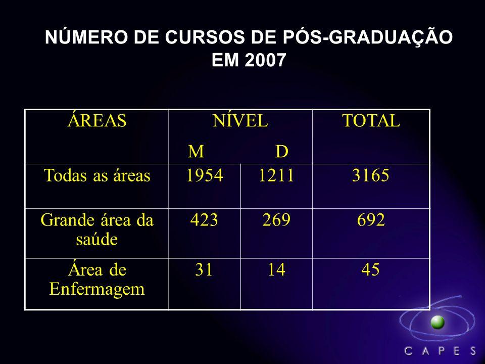 NÚMERO DE CURSOS DE PÓS-GRADUAÇÃO