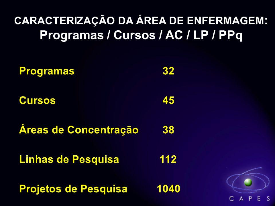 CARACTERIZAÇÃO DA ÁREA DE ENFERMAGEM: Programas / Cursos / AC / LP / PPq