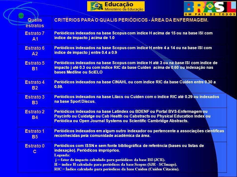 CRITÉRIOS PARA O QUALIS PERIÓDICOS - ÁREA DA ENFERMAGEM. Estrato 7 A1