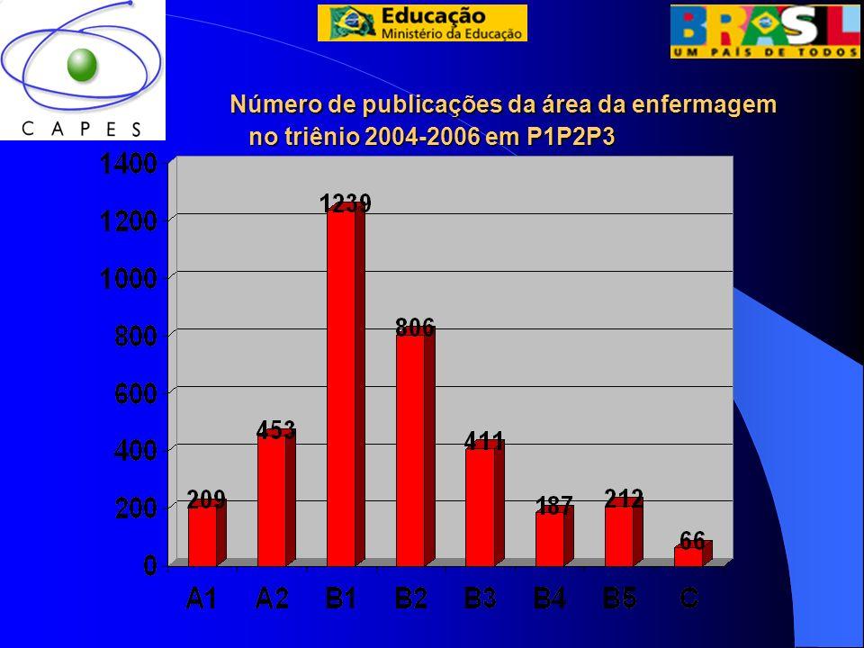 Número de publicações da área da enfermagem no triênio 2004-2006 em P1P2P3