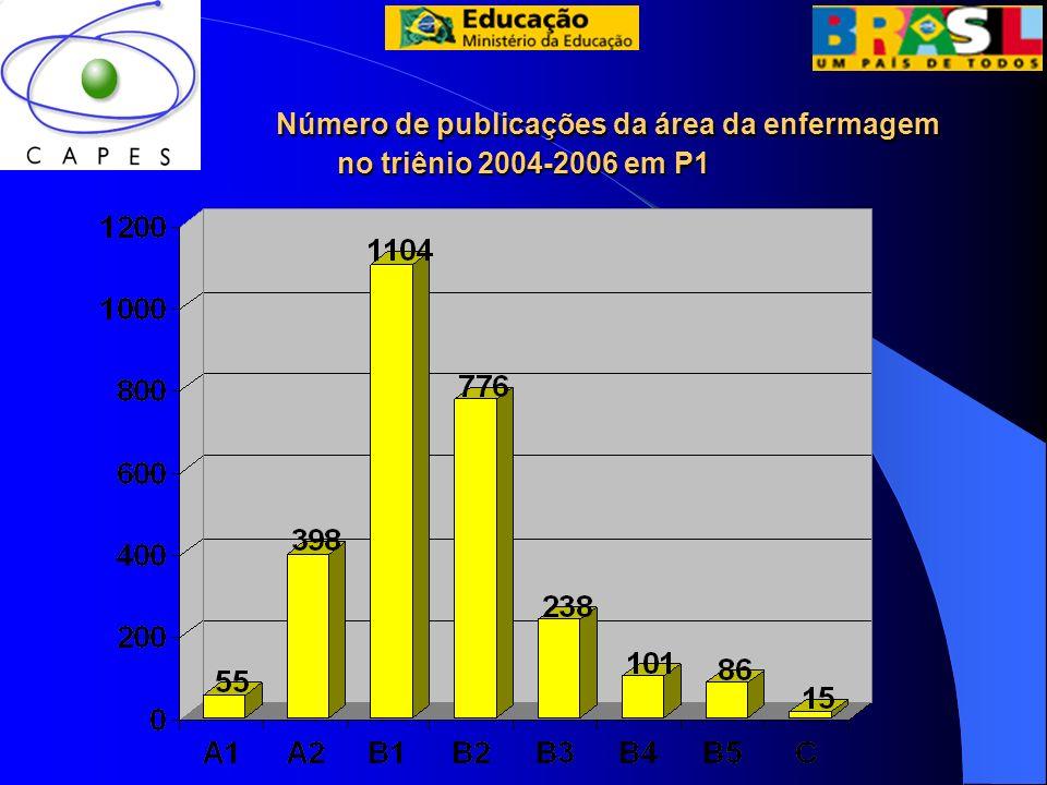 Número de publicações da área da enfermagem no triênio 2004-2006 em P1