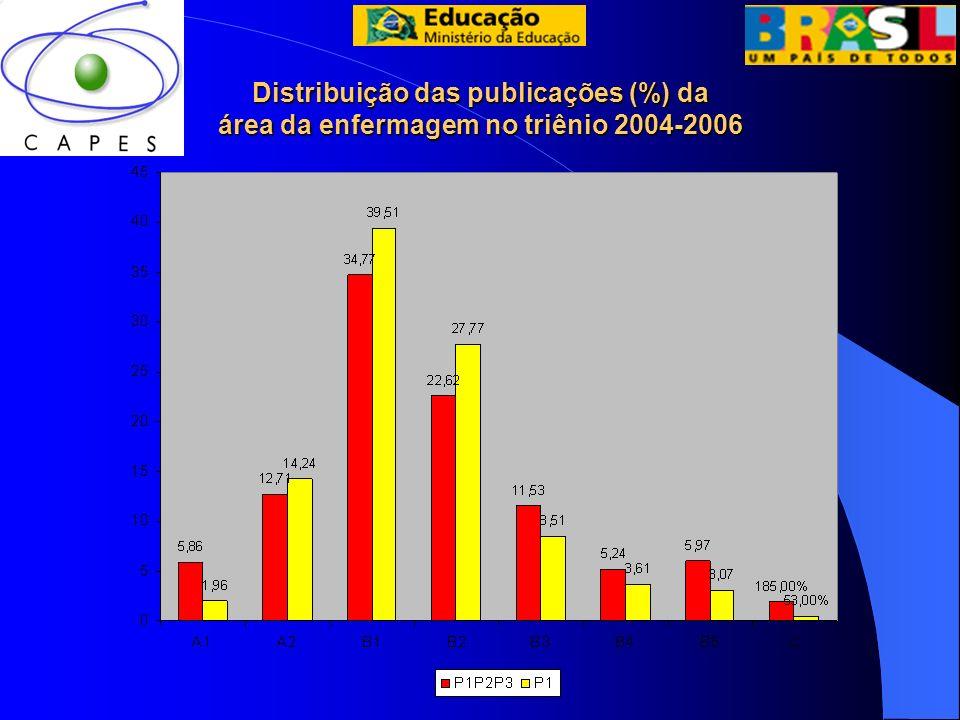Distribuição das publicações (%) da área da enfermagem no triênio 2004-2006