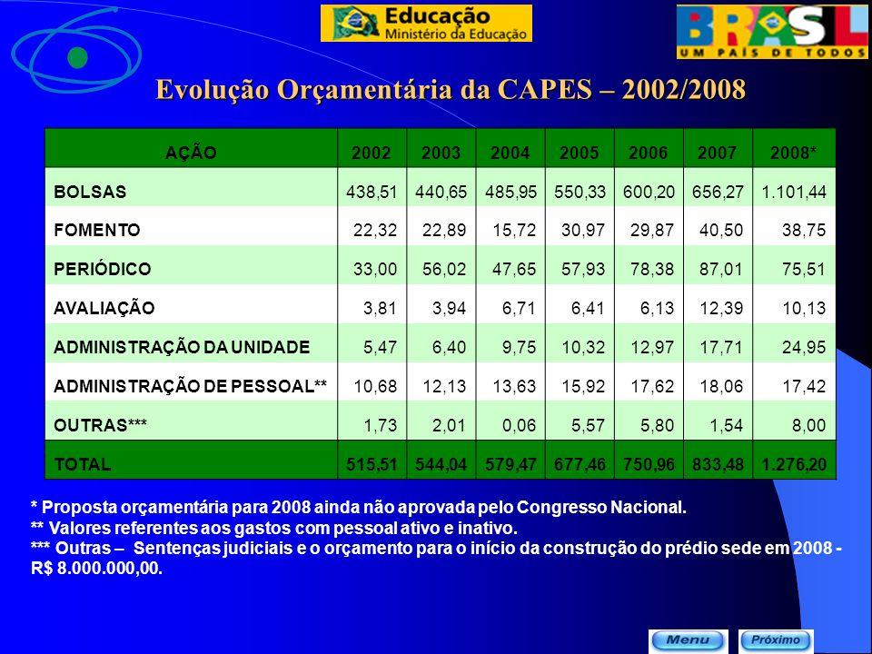 Evolução Orçamentária da CAPES – 2002/2008