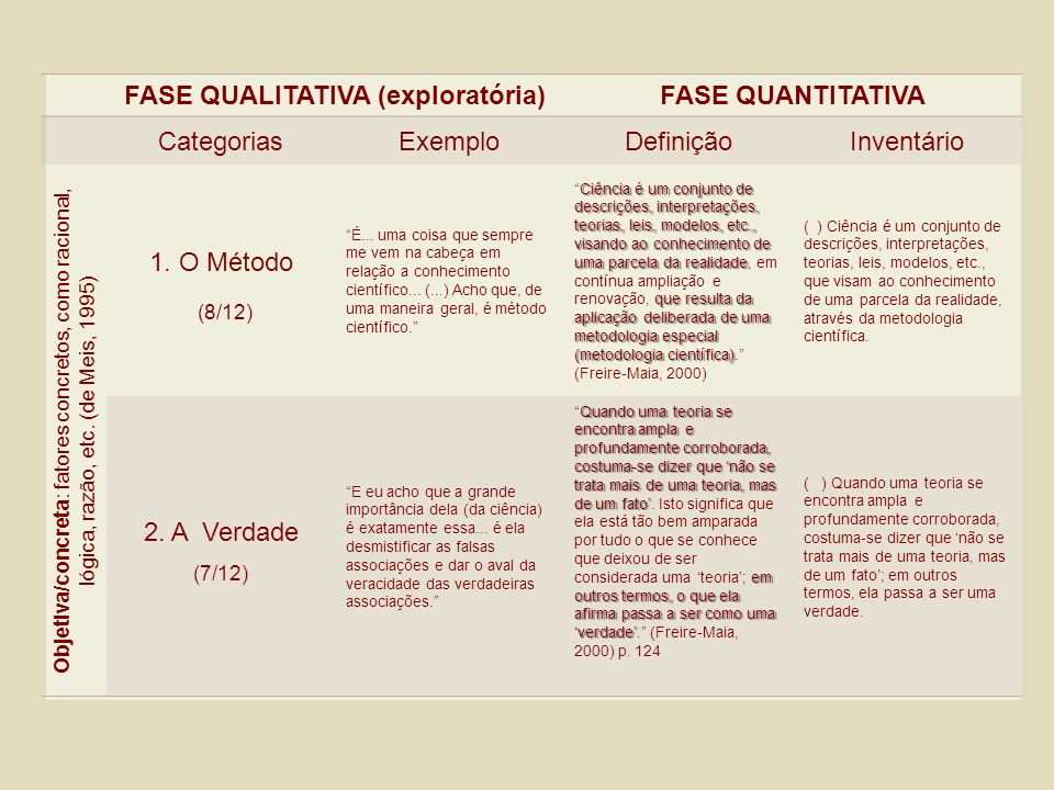 FASE QUALITATIVA (exploratória)