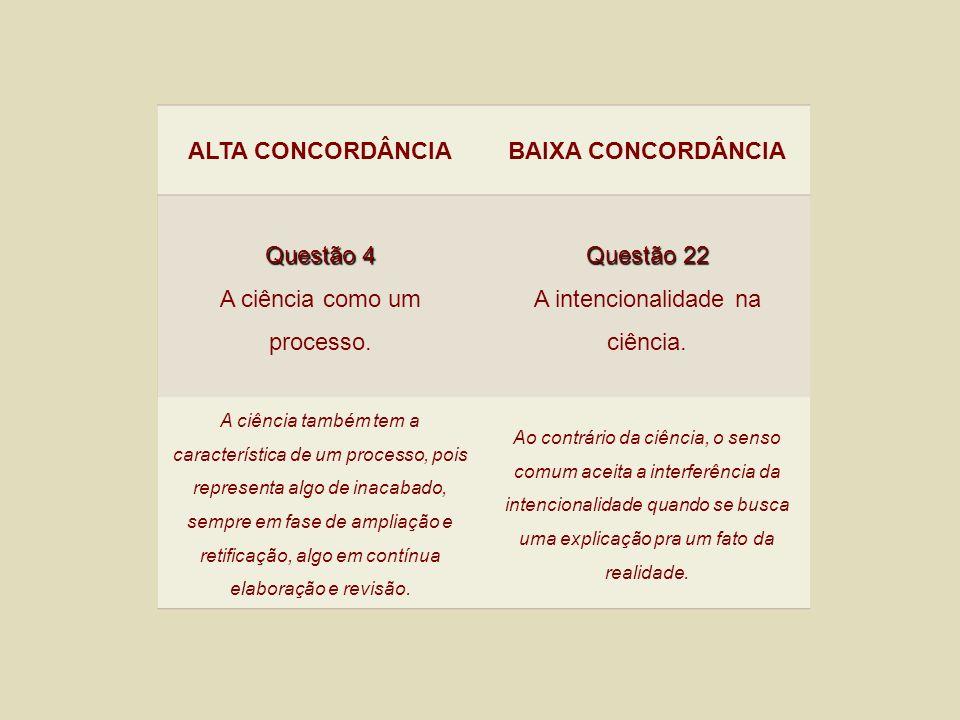 ALTA CONCORDÂNCIA BAIXA CONCORDÂNCIA