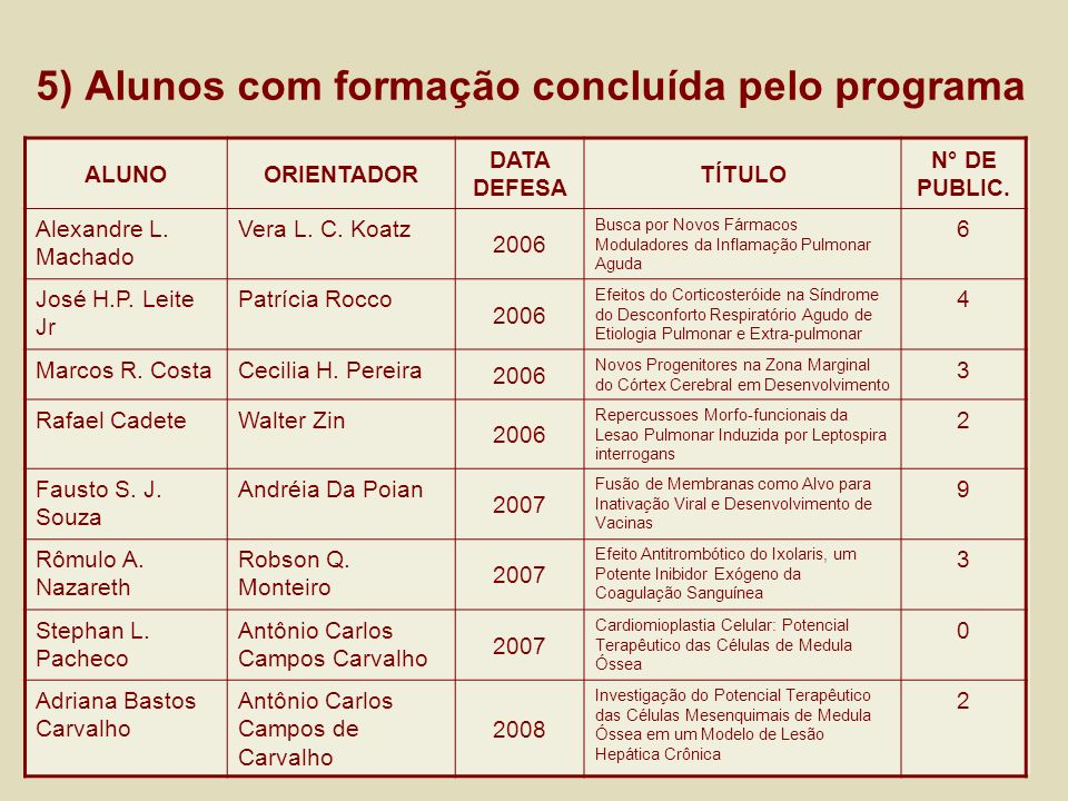 5) Alunos com formação concluída pelo programa