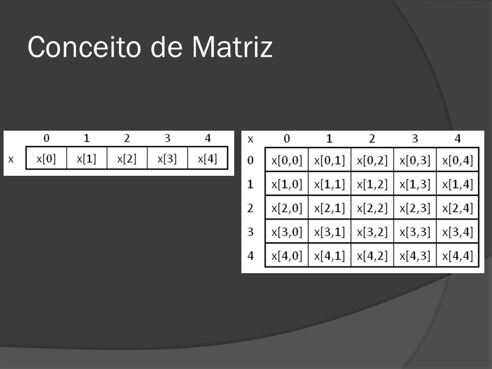 Conceito de Matriz