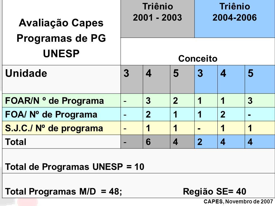 Avaliação Capes Programas de PG UNESP