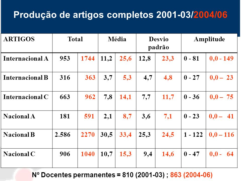 Produção de artigos completos 2001-03/2004/06