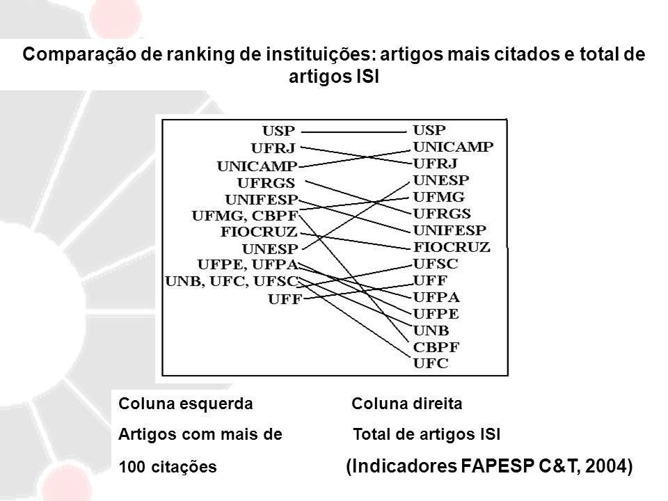Comparação de ranking de instituições: artigos mais citados e total de artigos ISI