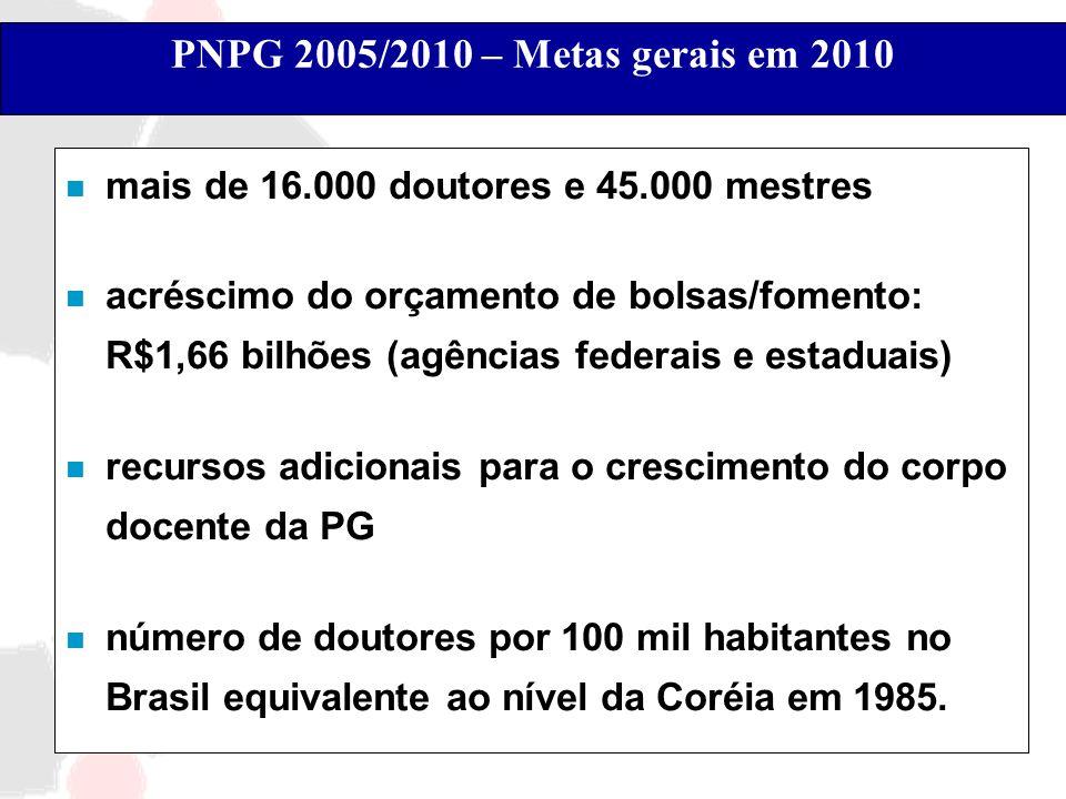 PNPG 2005/2010 – Metas gerais em 2010mais de 16.000 doutores e 45.000 mestres.