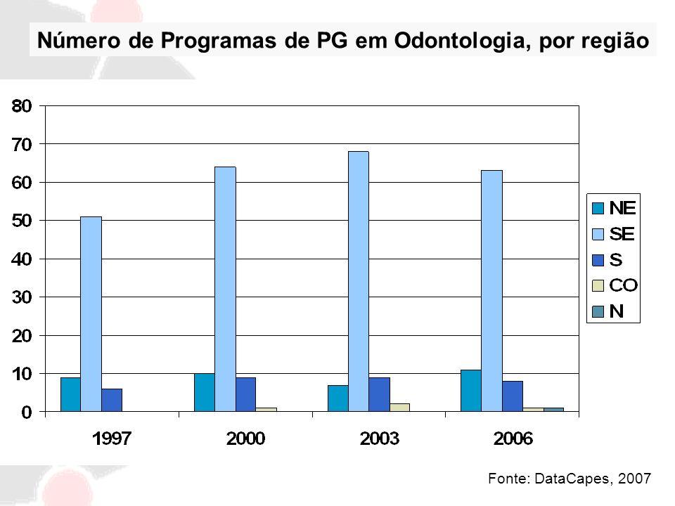 Número de Programas de PG em Odontologia, por região
