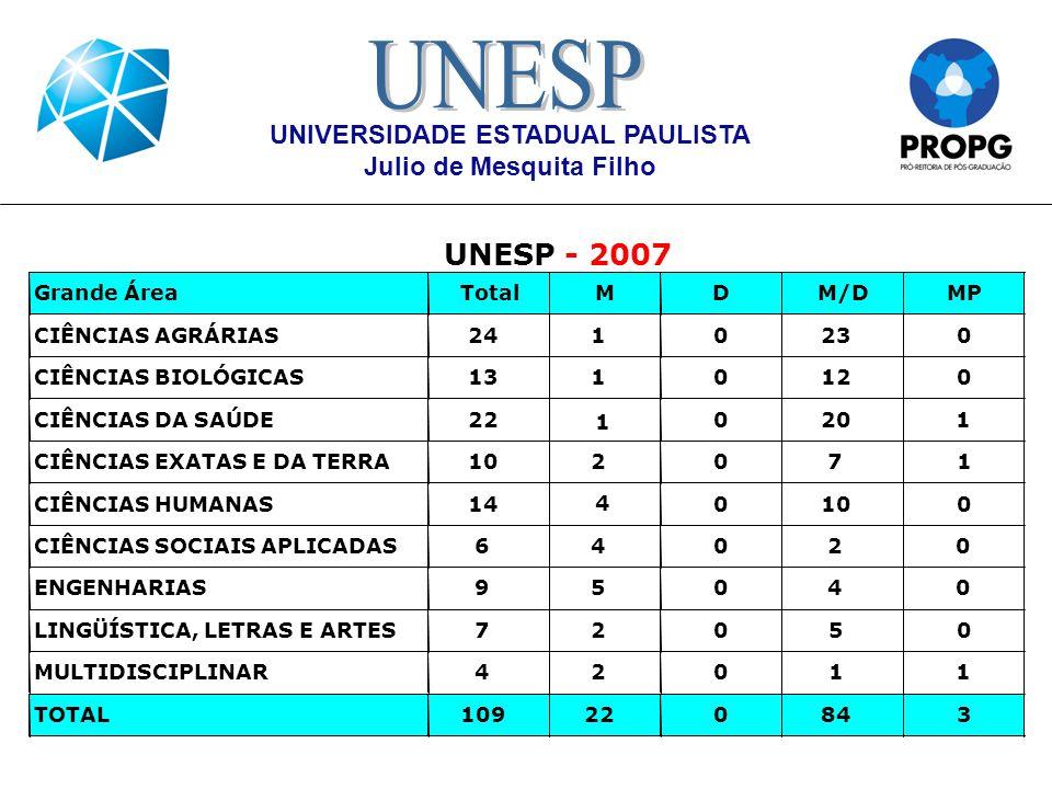 UNIVERSIDADE ESTADUAL PAULISTA Julio de Mesquita Filho