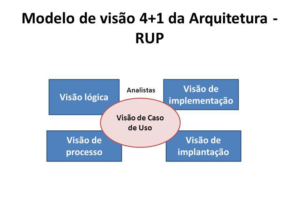 Modelo de visão 4+1 da Arquitetura - RUP