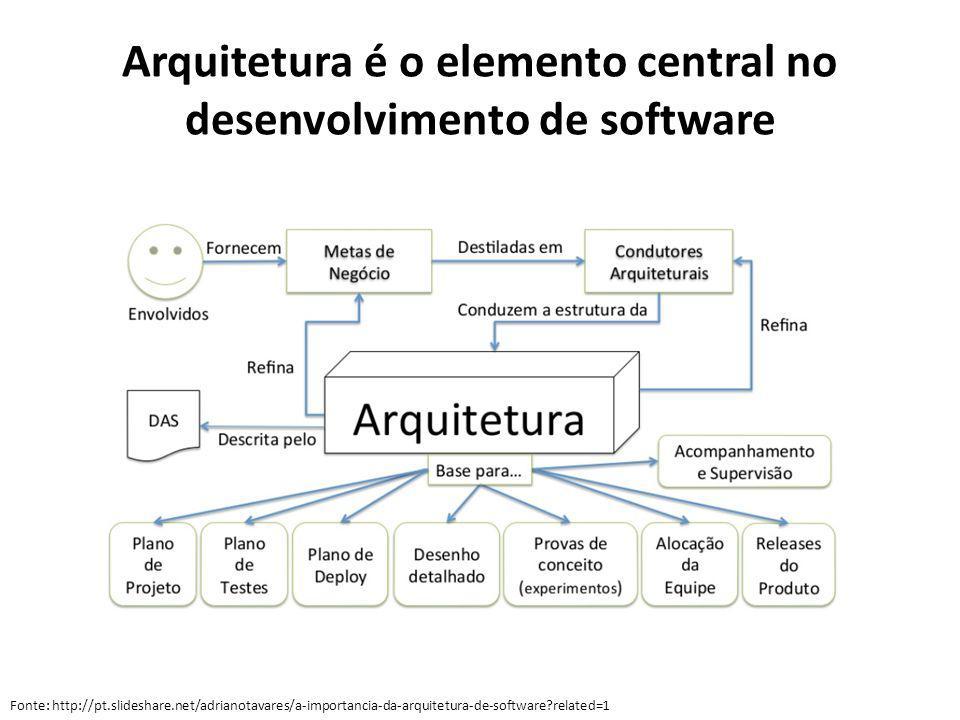 Arquitetura é o elemento central no desenvolvimento de software