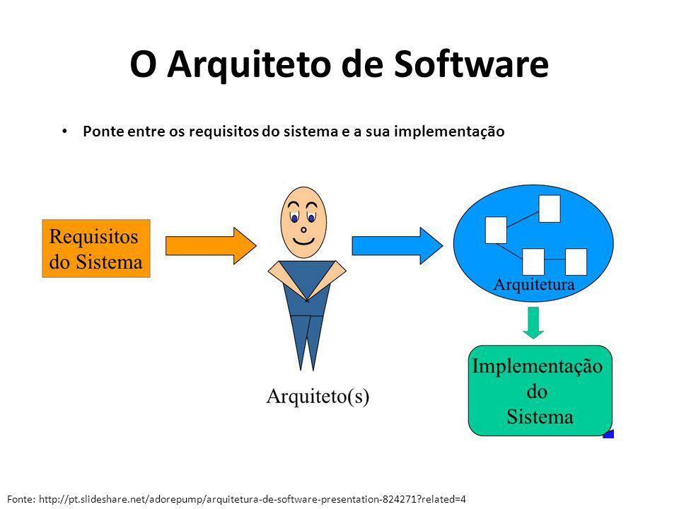 O Arquiteto de Software