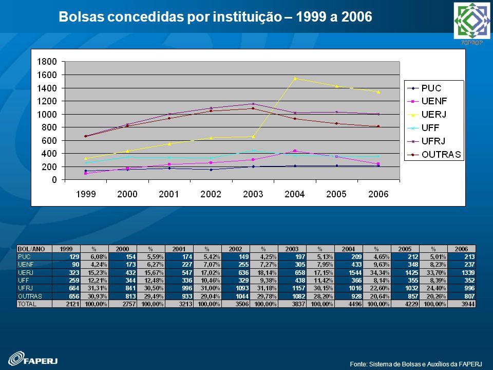 Bolsas concedidas por instituição – 1999 a 2006