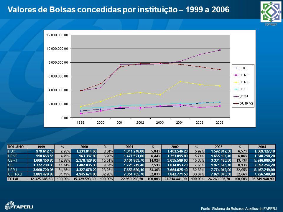 Valores de Bolsas concedidas por instituição – 1999 a 2006