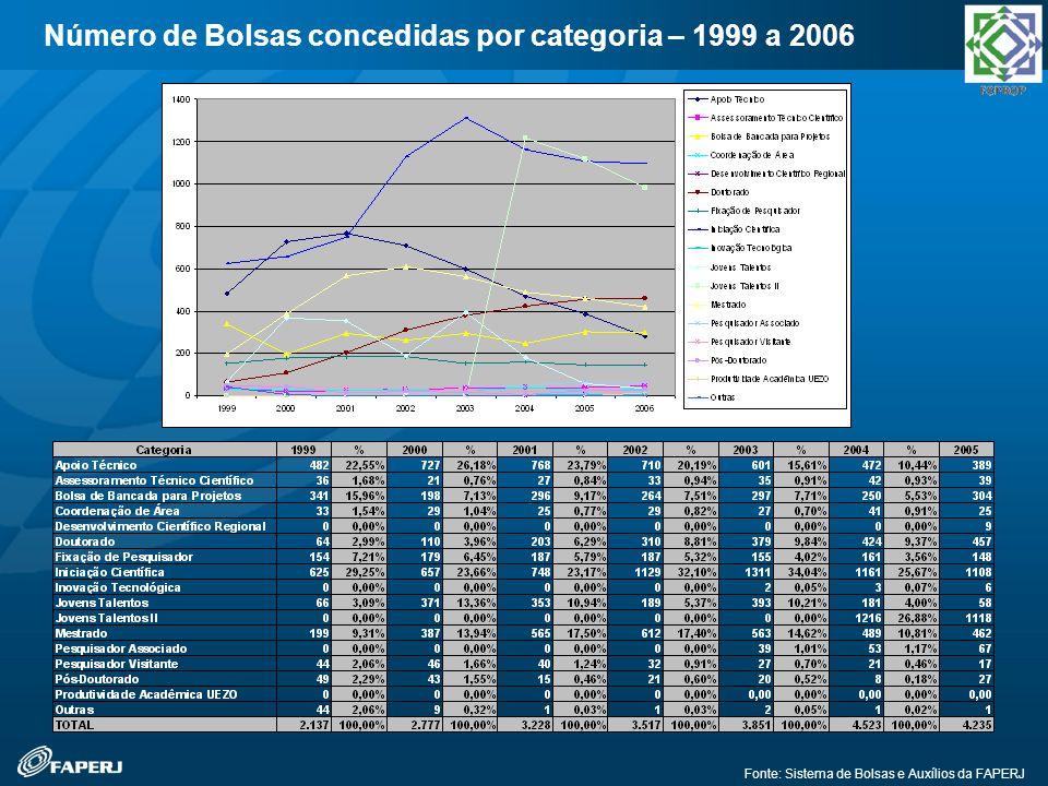 Número de Bolsas concedidas por categoria – 1999 a 2006