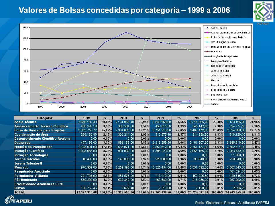 Valores de Bolsas concedidas por categoria – 1999 a 2006