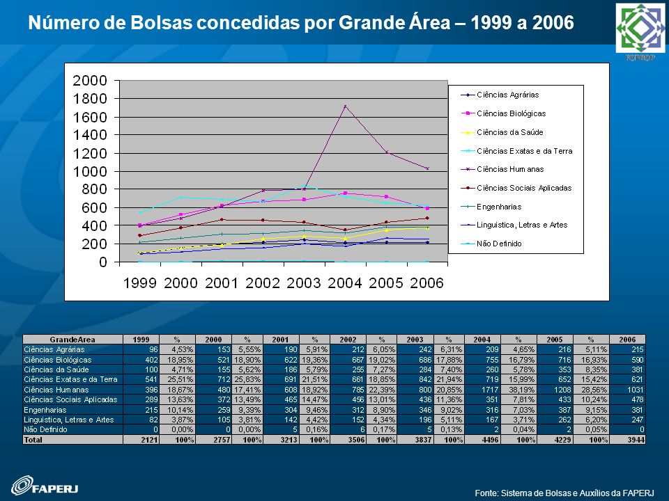 Número de Bolsas concedidas por Grande Área – 1999 a 2006